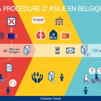 la procedure d asile en b ADO
